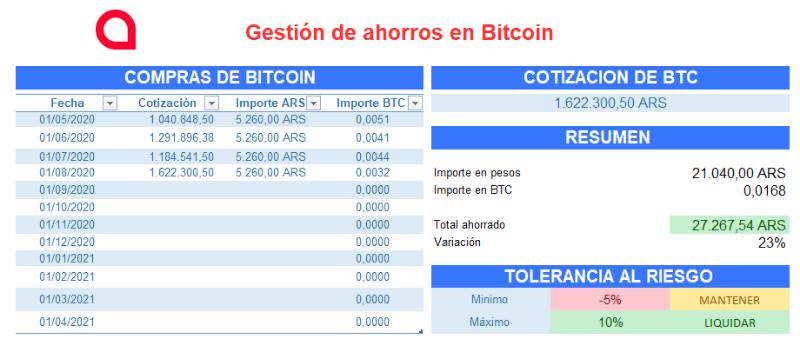 gestión de finanzas personales en bitcoin